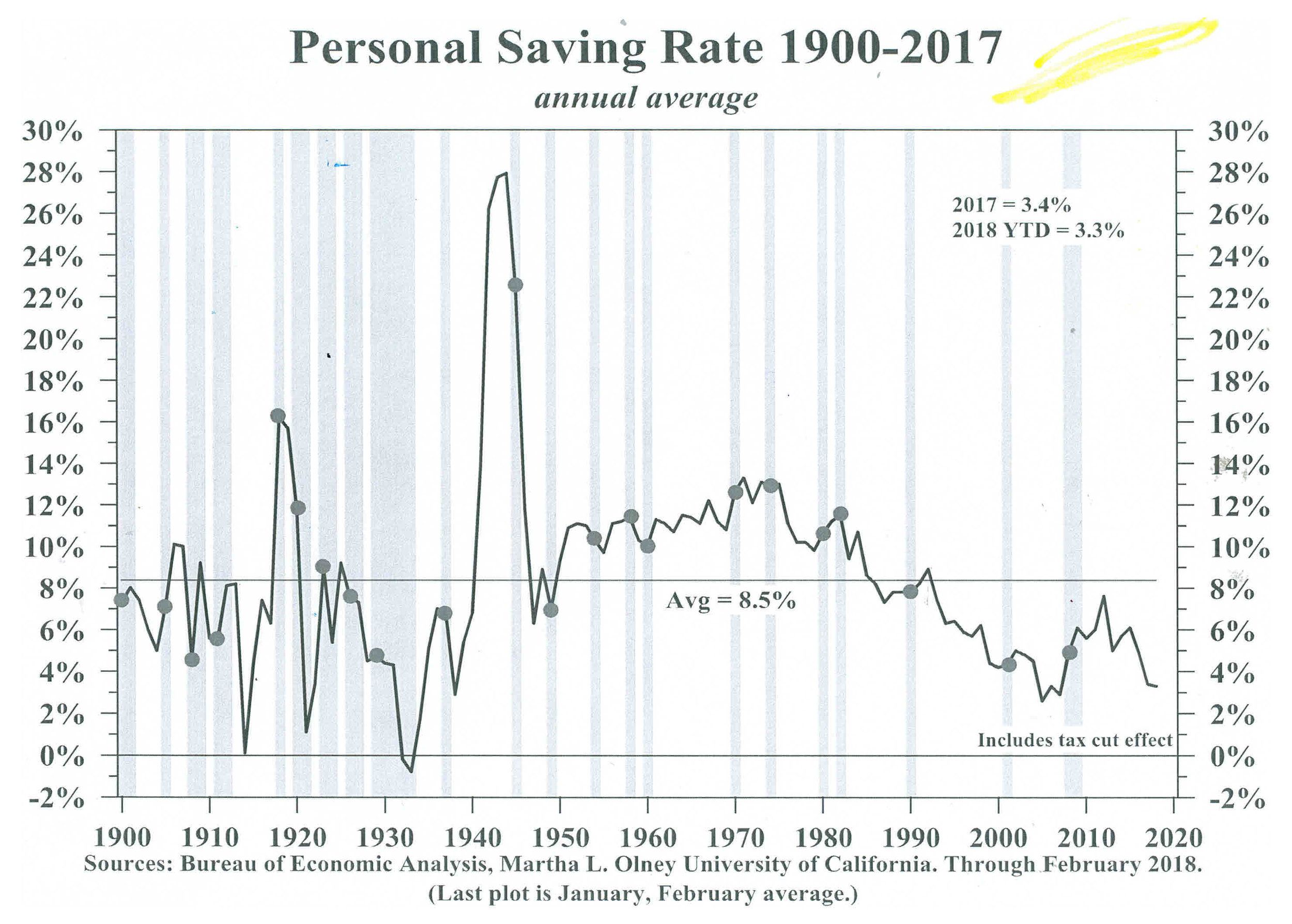 2018 Personal Savings Rate.jpg