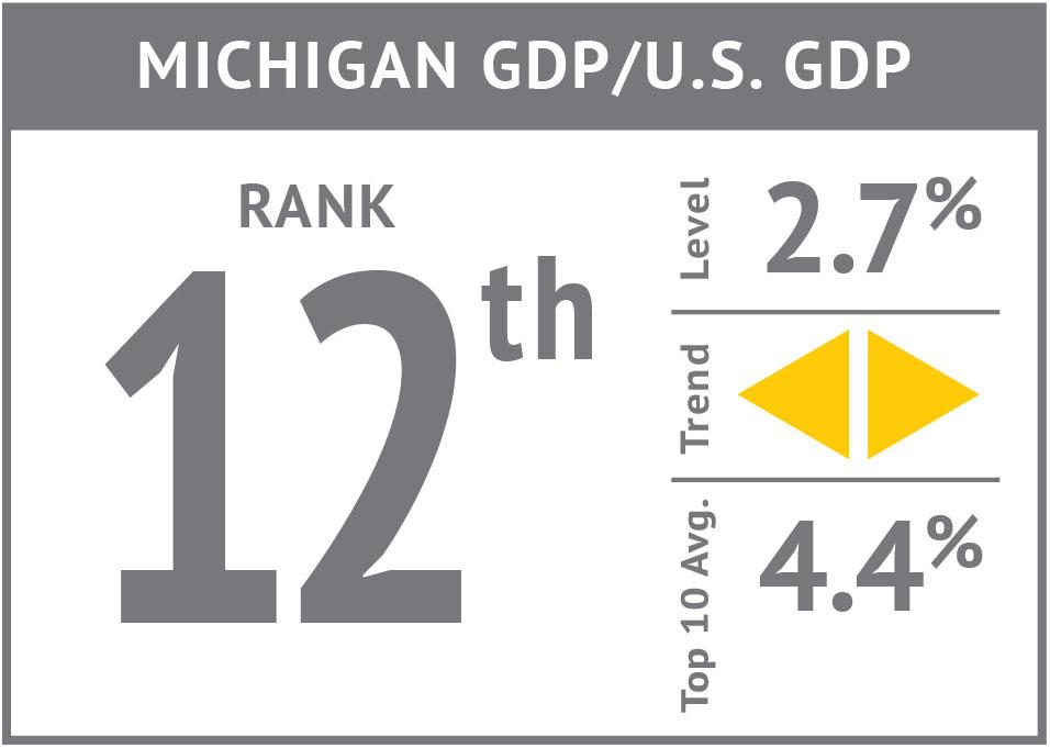 Rank icon - Michigan GDP-US GDP'17.jpg