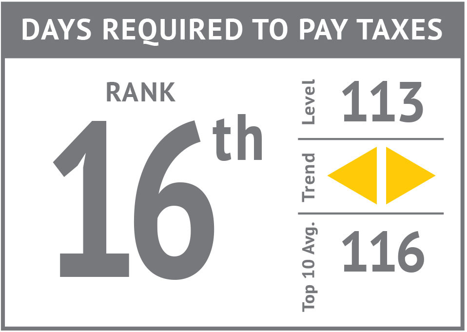Rank icon - Days Required to Pay Taxes'17.jpg