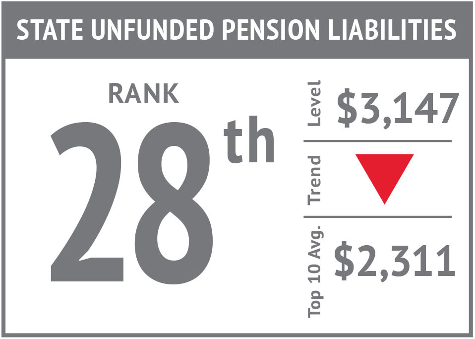 Rank icon - State Unfunded Pension Liabilities'17.jpg