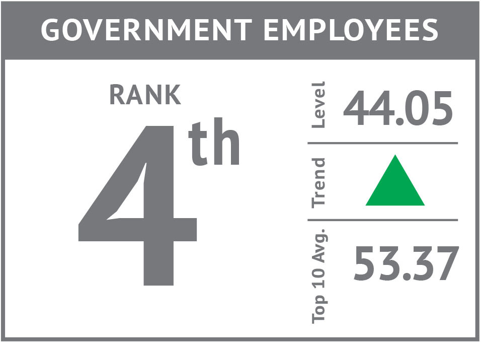 Rank icon - Government Employees'17.jpg