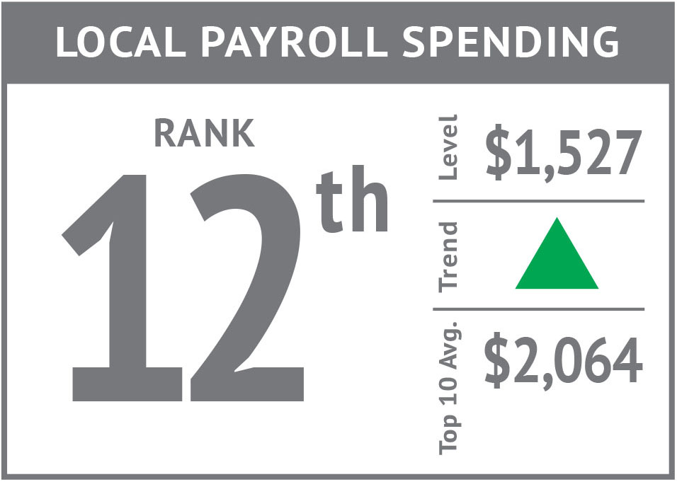 Rank icon - Local Payroll Spending'17.jpg
