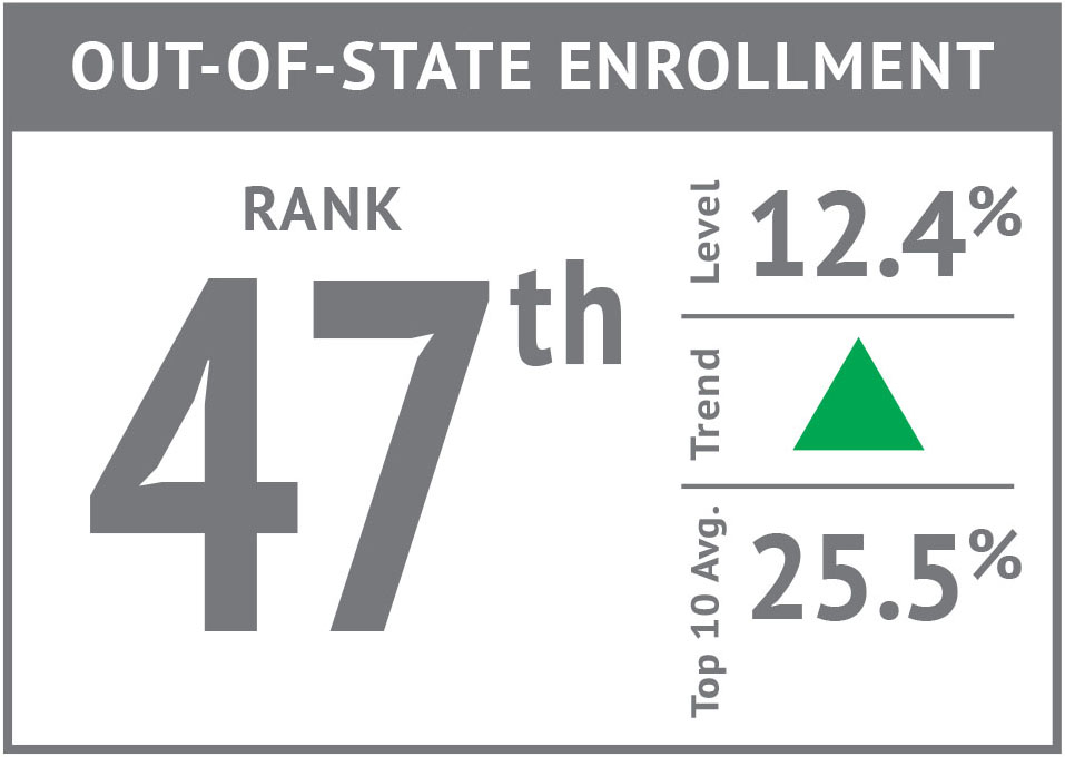 Rank icon - Out-of-State Enrollment'17.jpg