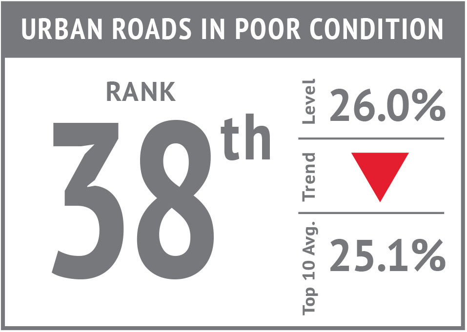 Rank icon - Urban Roads in Poor Condition'17.jpg