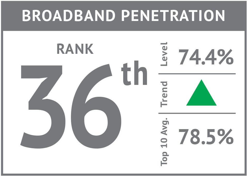 Rank icon - Broadband Penetration'17.jpg
