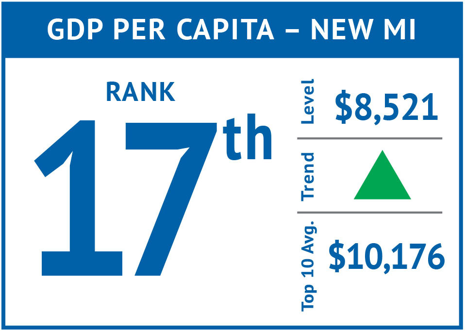 Rank icon - GDP Per Capita-New MI'17.jpg