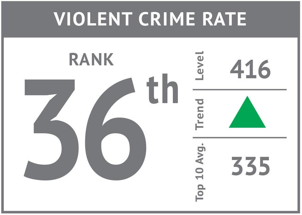 Rank icon - Violent Crime Rate'17.jpg