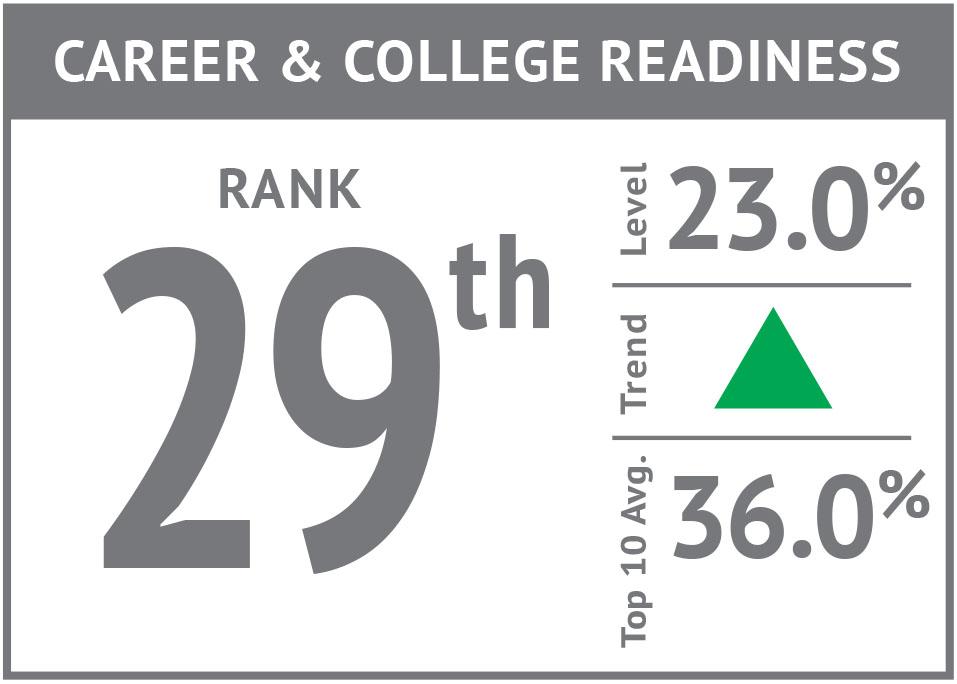 Rank icon - College & Career Readiness'17.jpg