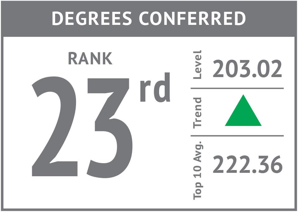 Rank icon - Degrees Conferred'17.jpg
