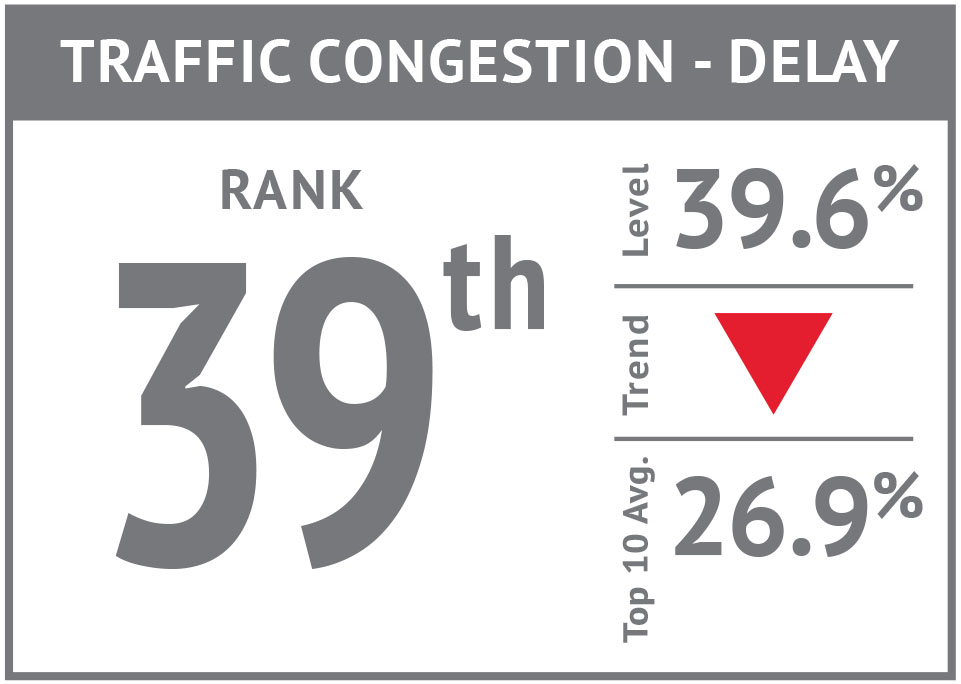 Rank icon - Traffic Congestion Hours'17.jpg