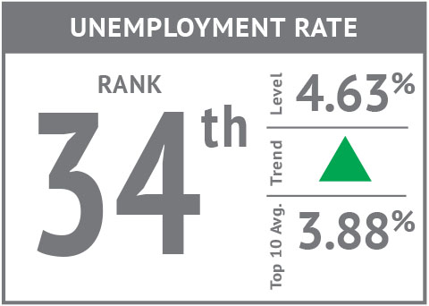 Rank icon - Unemployment'18.jpg