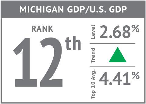 Rank icon - Michigan GDP GDP'18.jpg