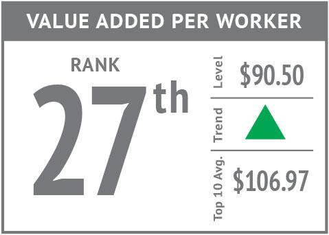 Rank icon - Value Added Per Worker'18.jpg