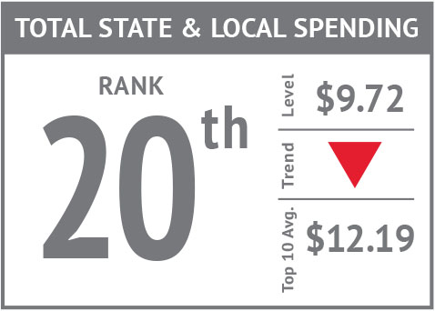 Rank icon - Total State & Local Spending'18.jpg