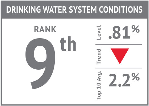 Rank icon - Drinking Water System Conditions'18.jpg