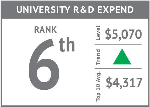 Rank icon - University R&D Expend'18.jpg
