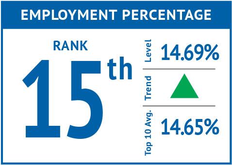 Rank icon - Employment Percentage-New MI'18.jpg