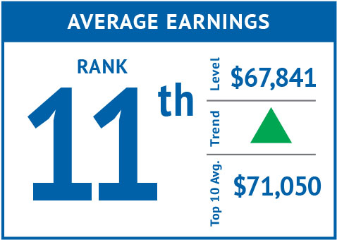 Rank icon - Average Earnings '18.jpg