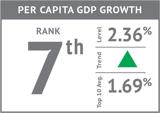 Rank icon - Per Capita GDP Growth'18.jpg