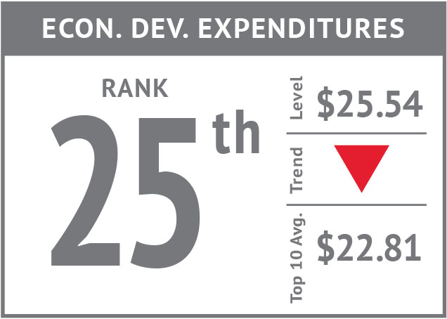 Rank icon - Econ. Dev. Expenditures'18.jpg