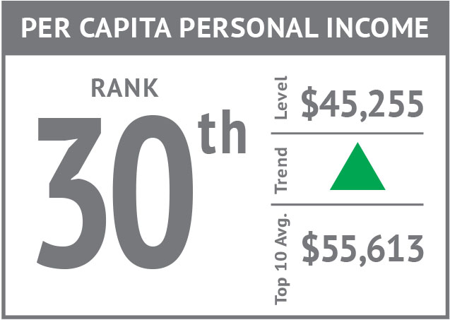 Rank icon - Per Capita Personal Income'18.jpg