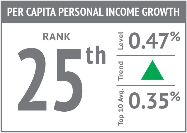 Rank icon - Per Capita Personal Income Growth'18.jpg