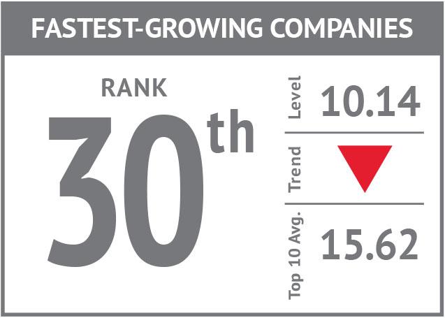 Rank icon - Fastest-Growing Companies'18.jpg