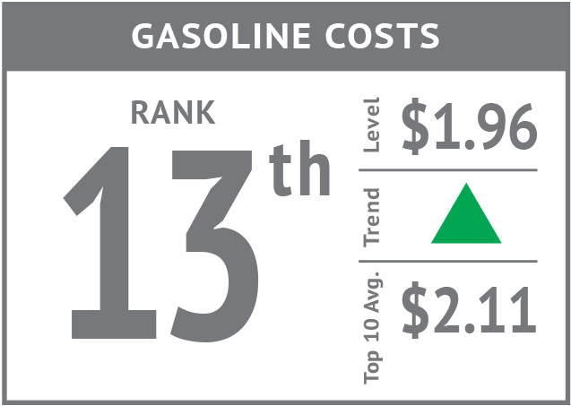 Rank icon - Gasoline Costs'18.jpg
