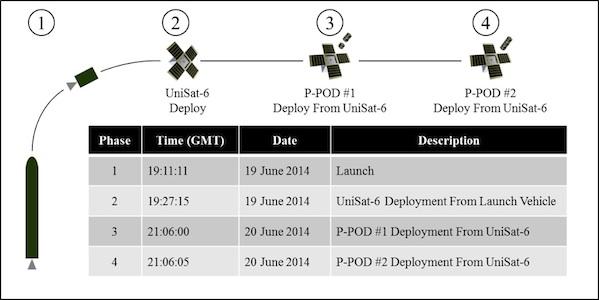 unisat-6_deployment.jpg