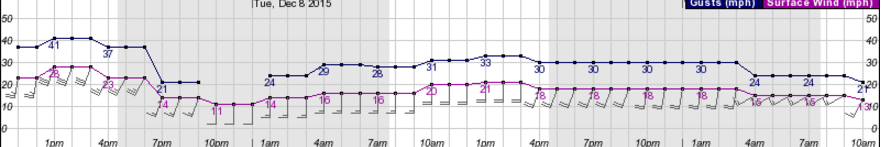 Winds are projected to be gusting to 30 mph plus through 6 this evening. Note it will still be breezy, gusting 20 - 30 mph over the next 72 hours as the three storms pass.
