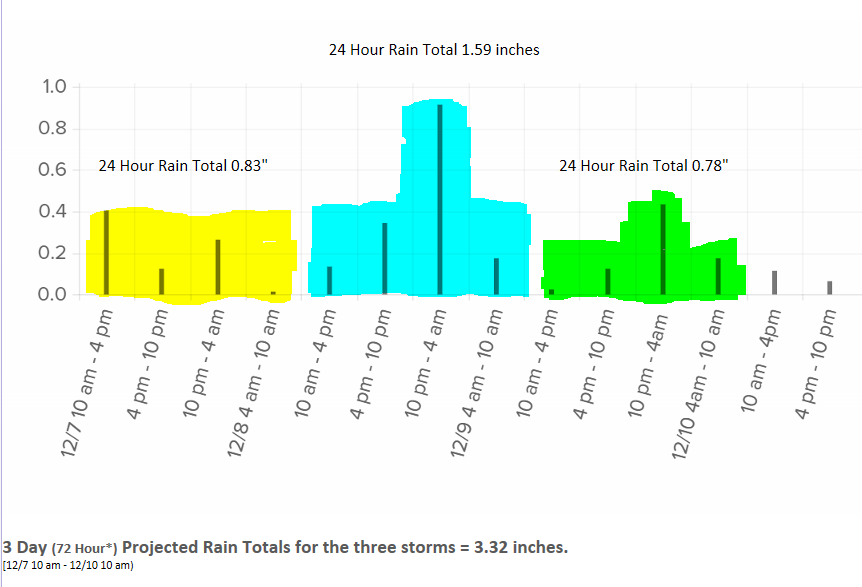"The first storm is projected to bring us 0.83"" of rain, the second 1.59 inches and the third 0.78 inches. The projected three storm rainfall over three days- 3.38 inches. (see graphs above and  below)"