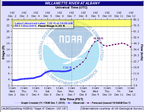 wx_2015_12_07_WillametteAlbany.png