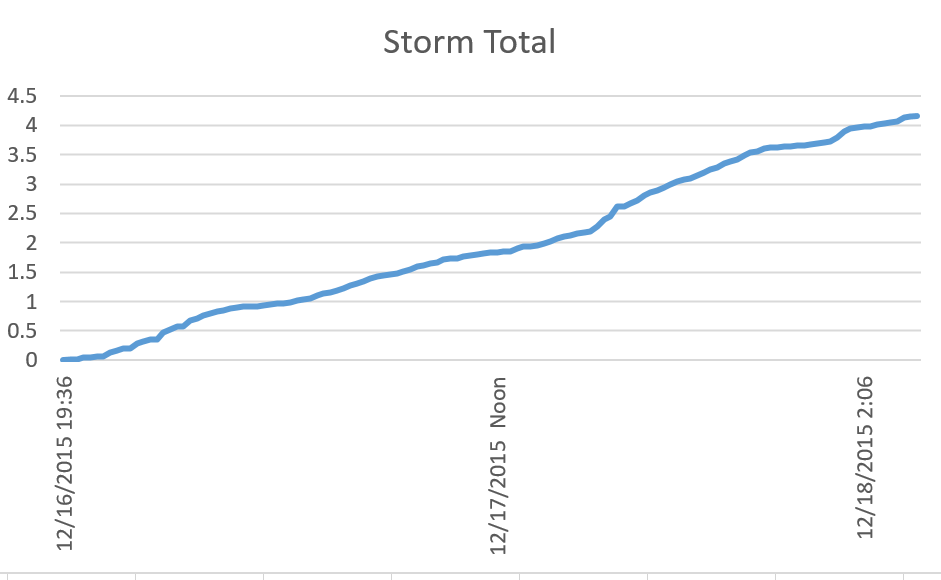 Graph illustrating the cumulative total rainfall for storm starting Wednesday (12/16/2015 evening) running through the last rainfall at 4:07 on Friday (12/18/2015).