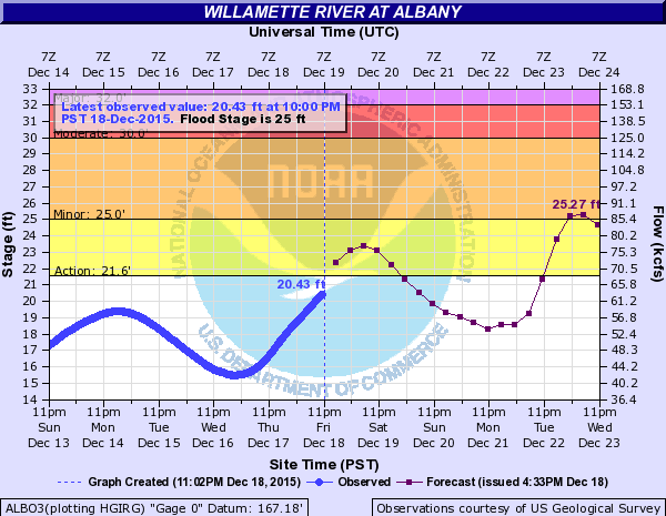 Willamette River at Albany: Two crests coming our way, the fist 23.4 feet at 4 pm, Sat. 12/19.  The second peak is predicted on December 23 at 4 pm cresting at 25.3, one third of a food over minor flood stage.