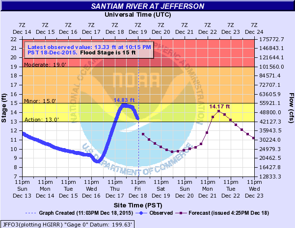 Santiam River at Jefferson: The first crest occurred early this morning at 14.8 feet, just below the minor flood stage mark of 15 feet.  The second crest at 10 am on Tuesday 12/22 is expected to be 14.17 feet.