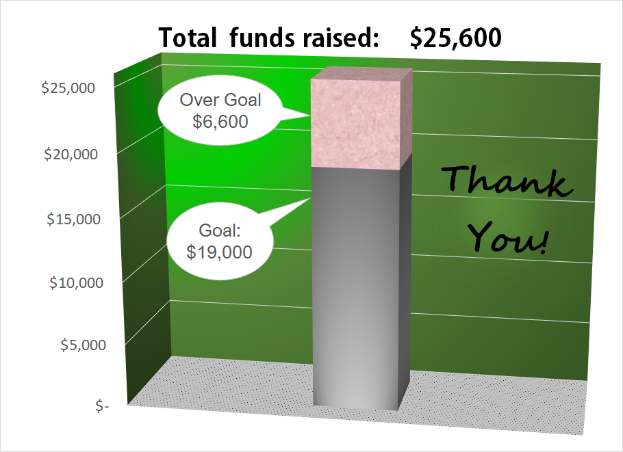 Do to the generous support of contributors we raised $25,600 for our 19th Anniversary Fundraiser,more than 1/3 over our $19,000 goal.Thank you for your warm hearted contributions.