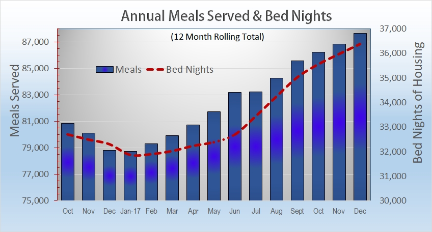 For a detailed look and Meal Service Count and Housing Census data  click here.