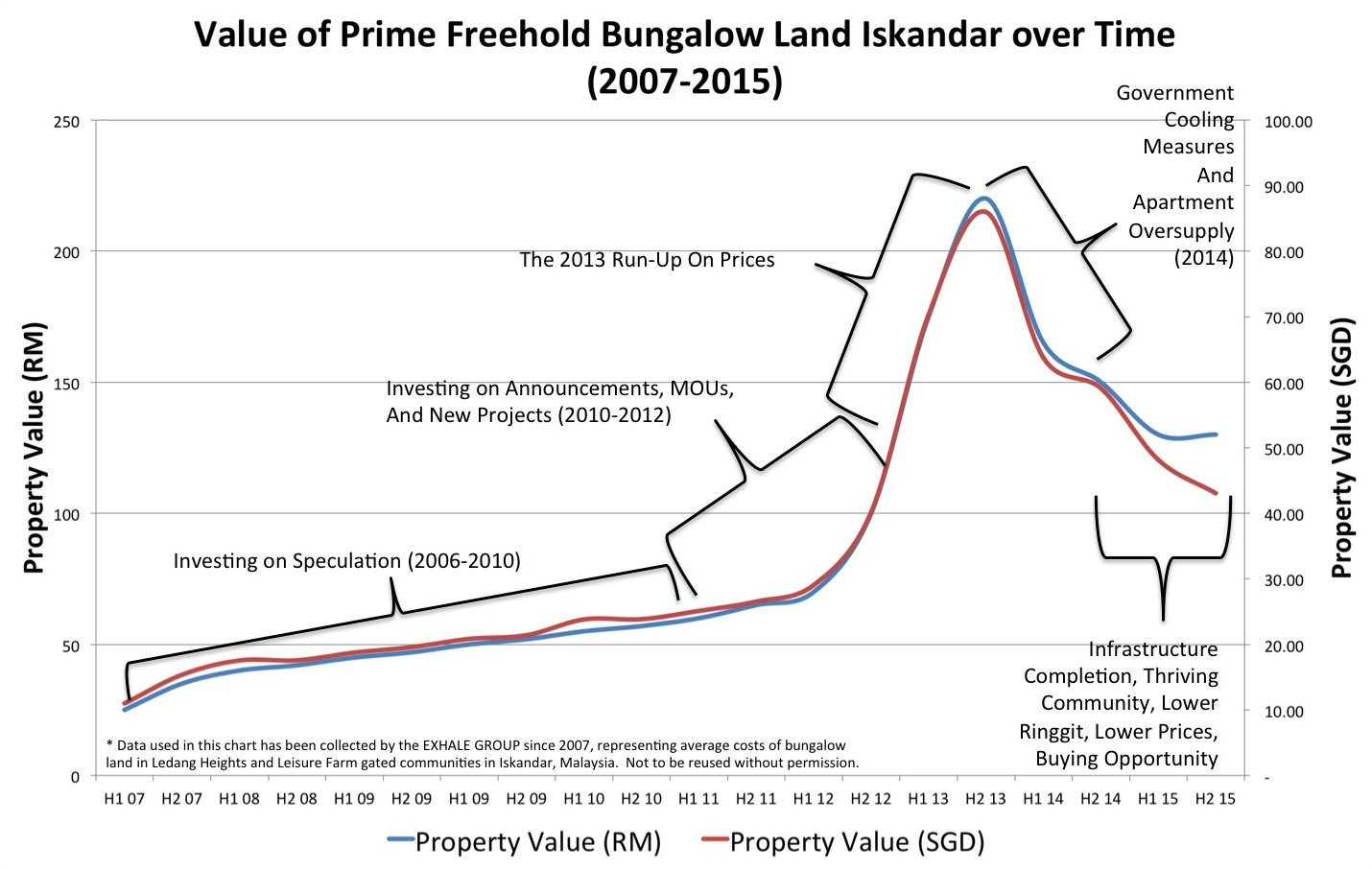 Value of Iskandar Bungalow Land