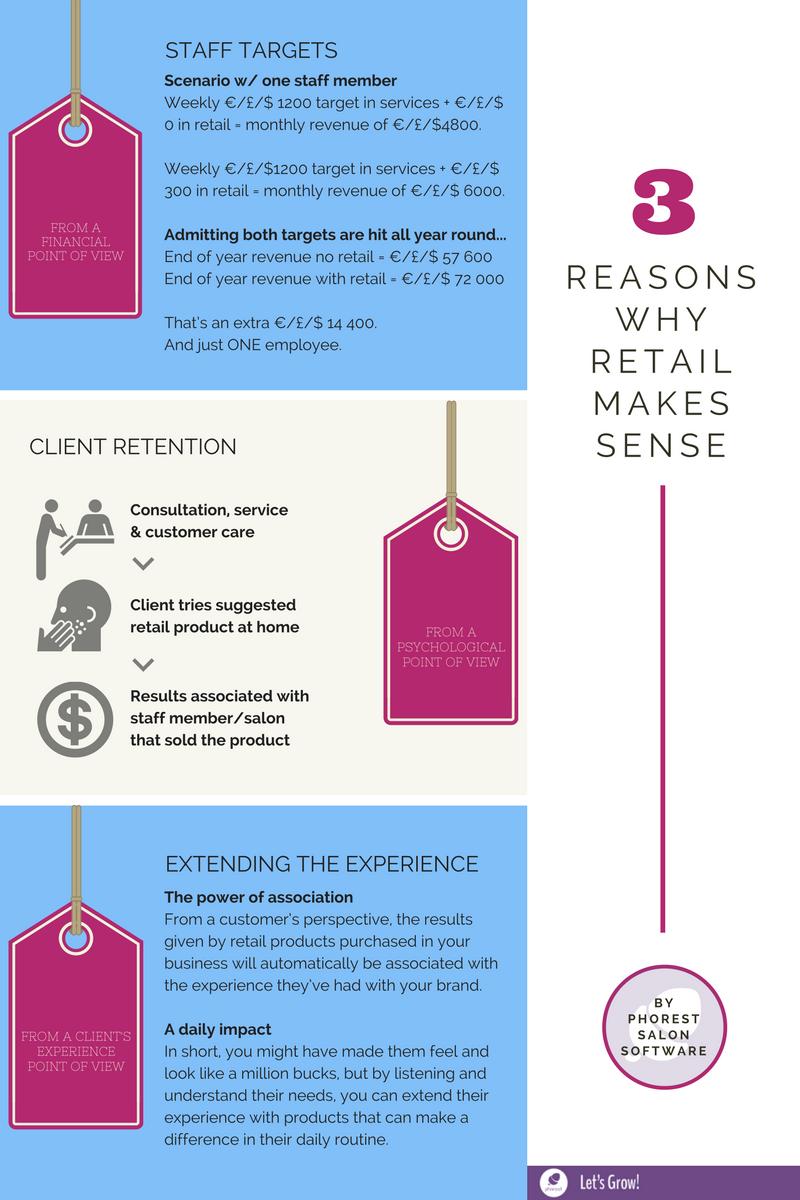Retail Infographic