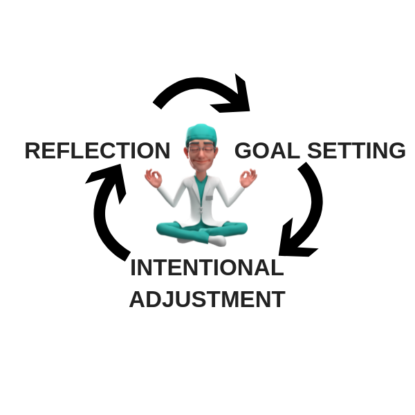 Performance Improvement Cycle.png