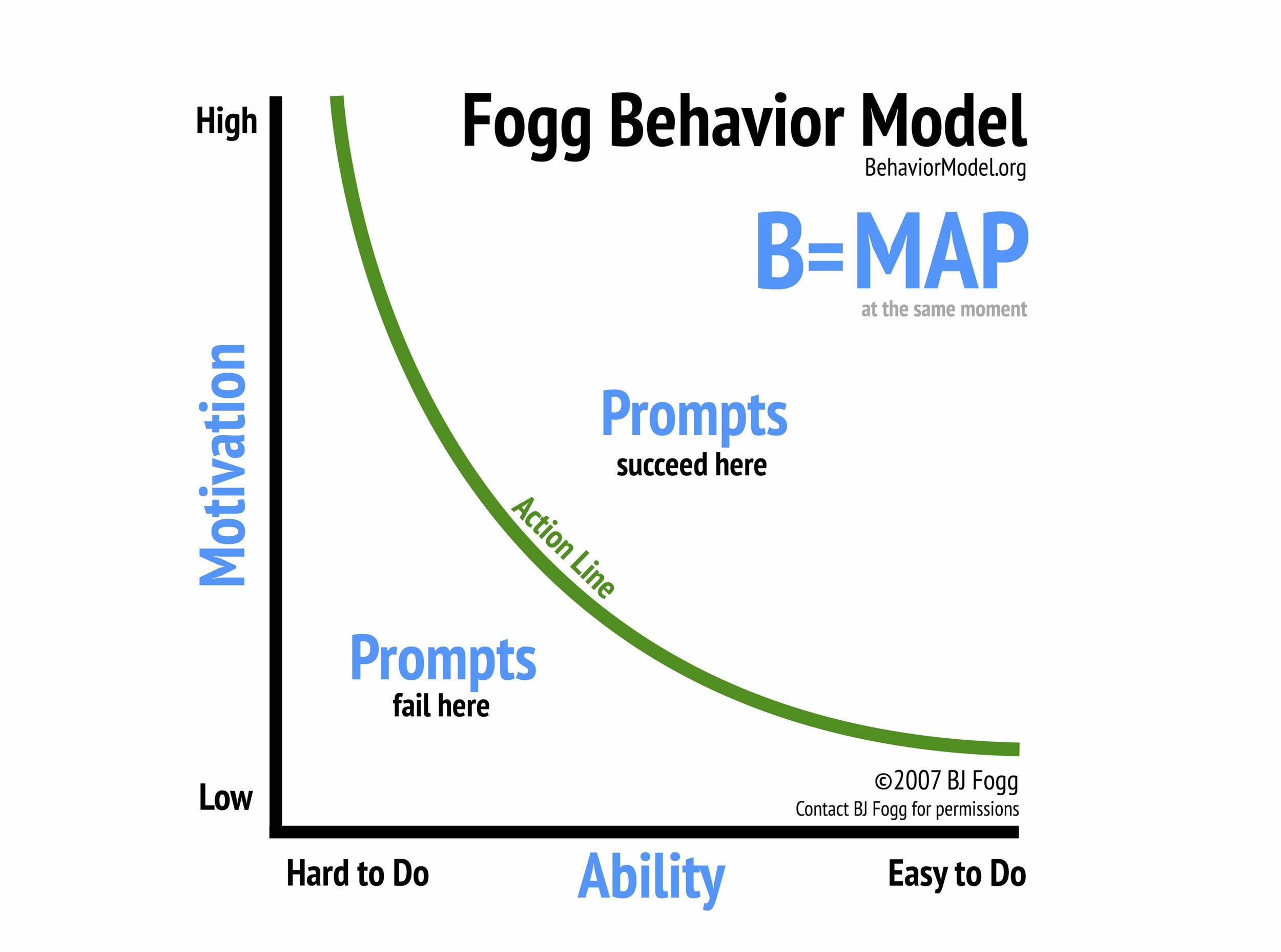 Learn More:  behaviormodel.org