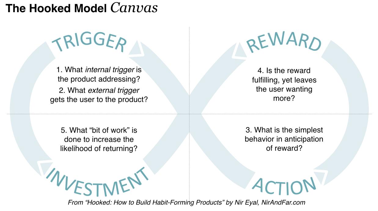 The Hook Model by Nir Eyal