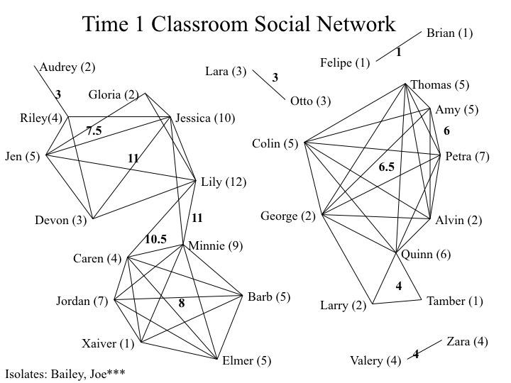 classroomsocialnetworkkasariUCLA.jpg
