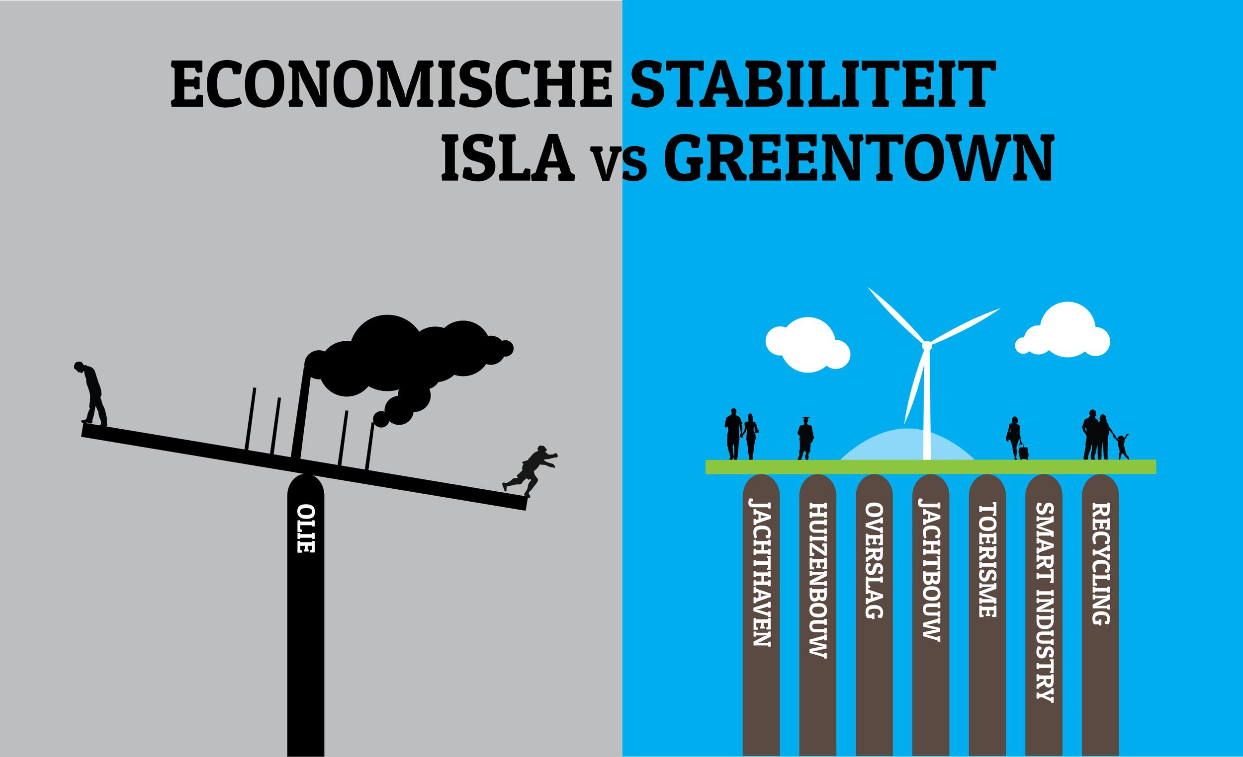 Uitwerking van een serie cartoons over de transitie van de Curacaose economie van oliegedreven naar duurzaam, in opdracht van de Greentown Development Company.