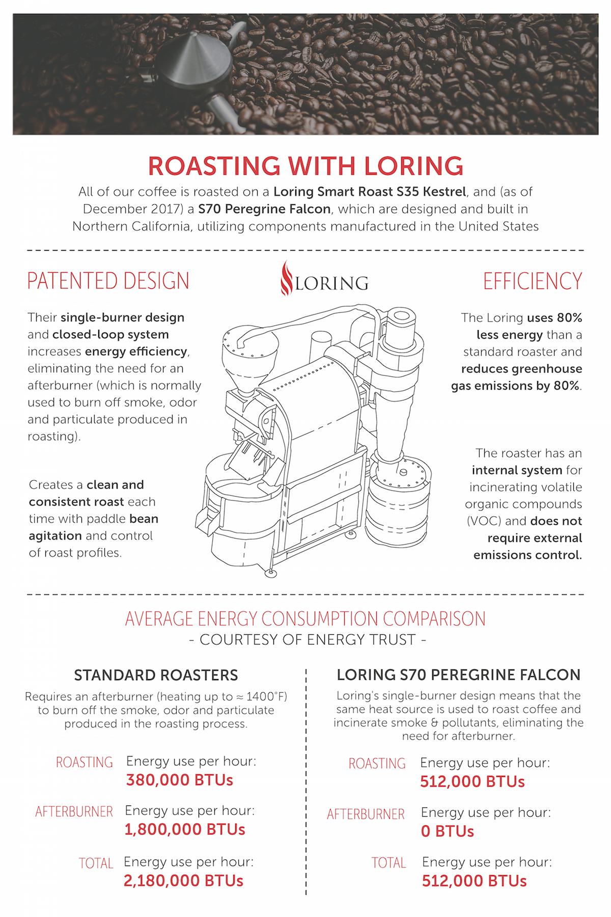Nossa Familia Coffee - Roasting with Loring