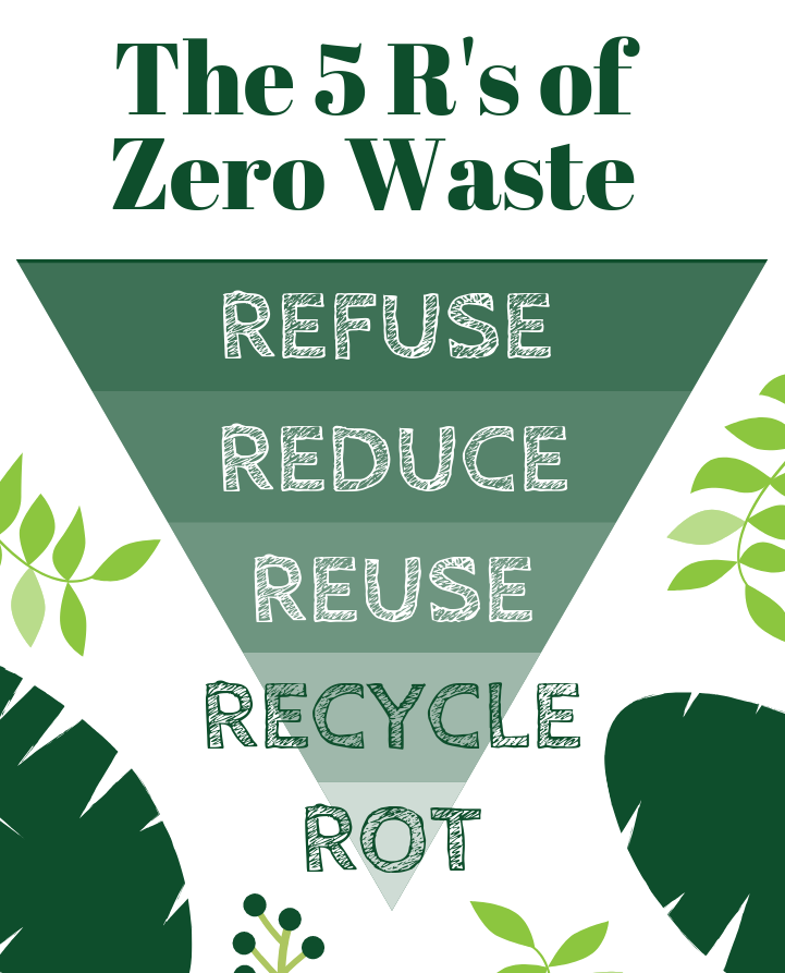 The 5 R's of Zero Waste: Refuse, Reduce, Reuse, Recycle, Rot