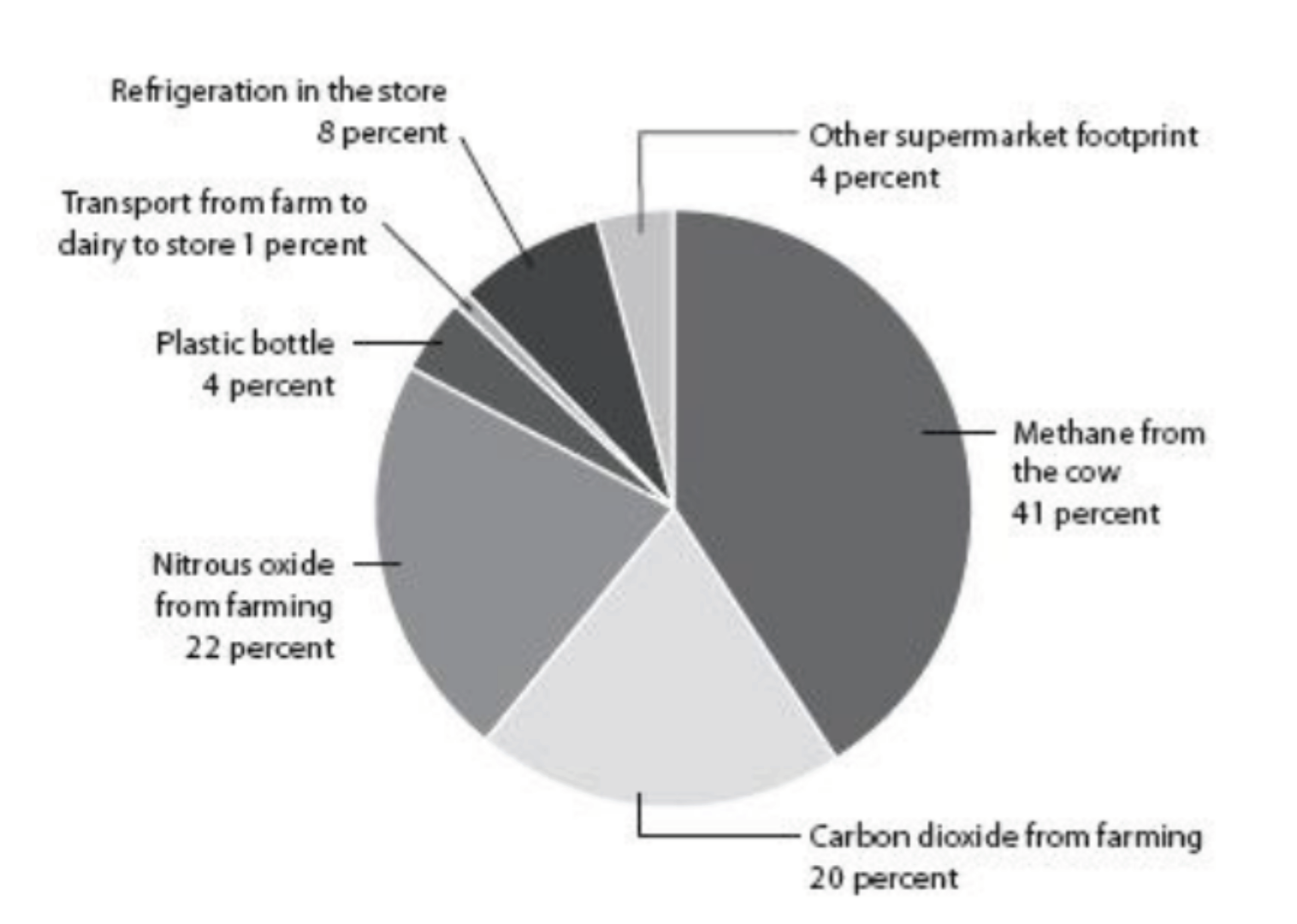 Breakdown of the carbon footprint sources of a pint of milk, from  How Bad are Bananas?  Cows are a large producer of methane gas, the most potent greenhouse gas.