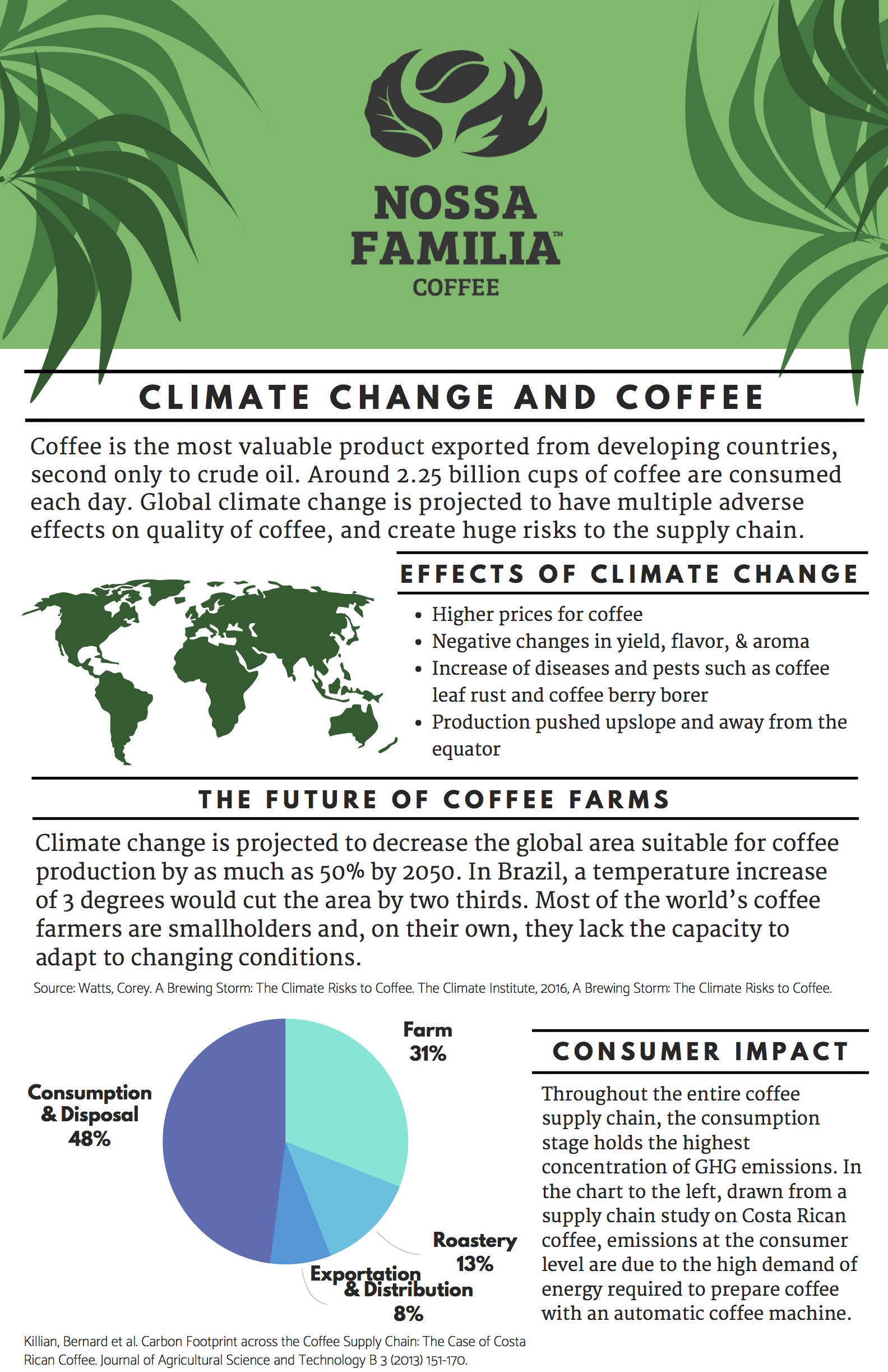 Nossa Familia Coffee Sustainability Poster Series - Poster #1: Climate Change & Coffee