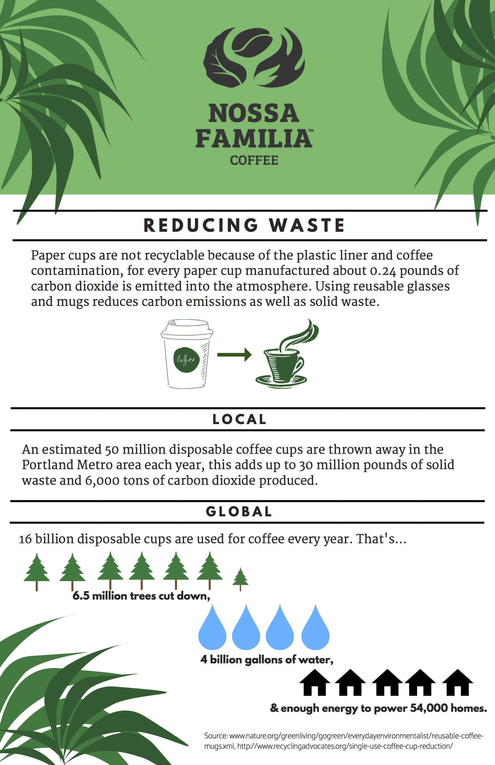 Nossa Familia Coffee Sustainability Poster Series - Poster #3: Reducing Waste in Coffee