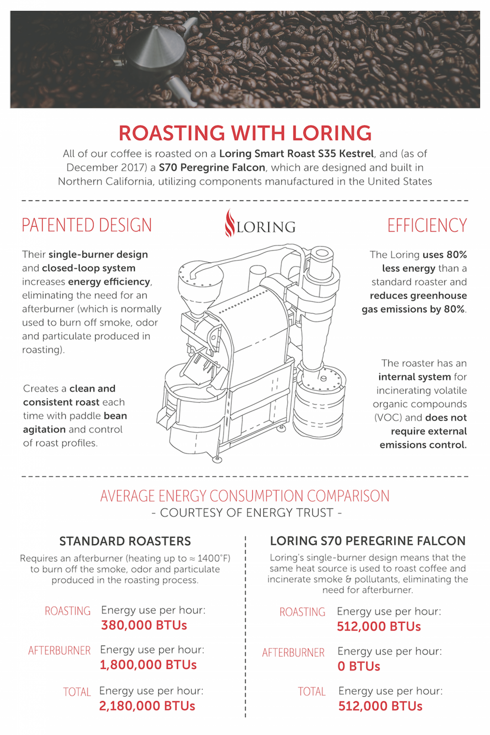 Information about our energy-efficient Loring Smart Roast coffee roasters